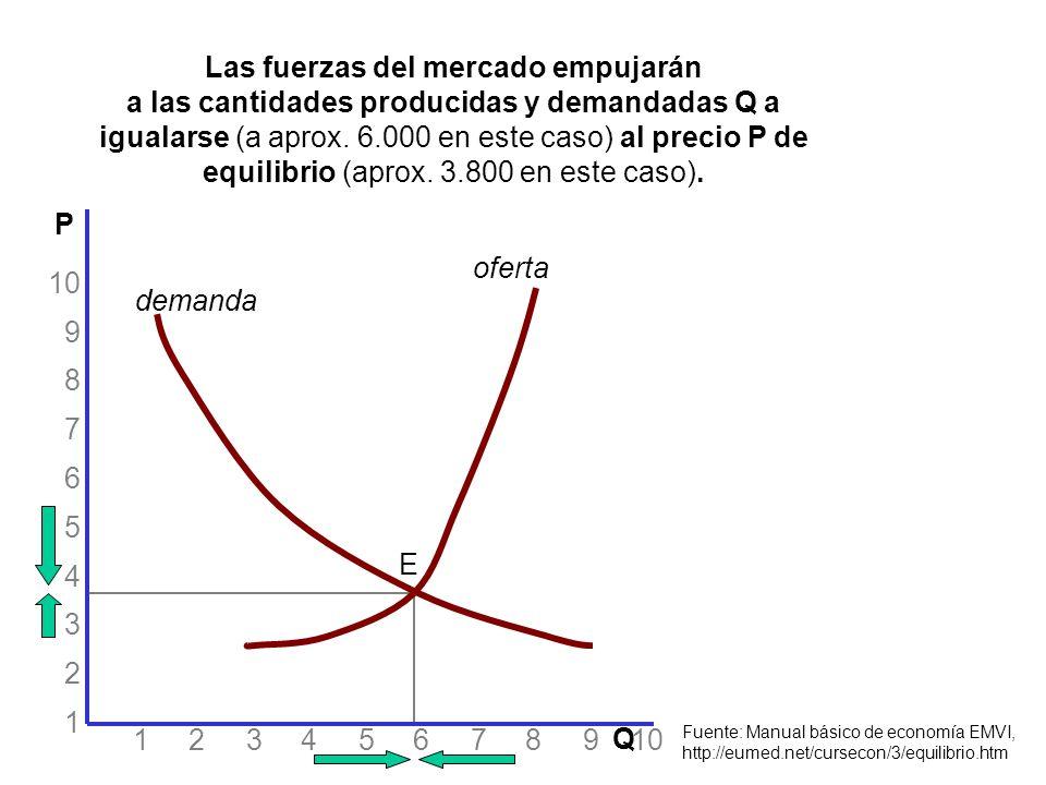 1 2 3 4 5 6 7 8 9 10 10 9 8 7 6 5 4 3 2 1 P Q oferta demanda E si el precio P es inferior al de equilibrio, por ejemplo de 3.000 pesos, los fabricantes producirán 4.200 unidades los consumidores demandarán 8.200 unidades; y los productores subirán los precios para obtener más ganancias Fuente: Manual básico de economía EMVI, http://eumed.net/cursecon/3/equilibrio.htm Situación de exceso de demanda o precio inferior al de equilibrio