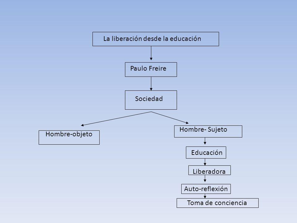 La liberación desde la educación Paulo Freire Sociedad Hombre-objeto Hombre- Sujeto Educación Liberadora Auto-reflexión Toma de conciencia