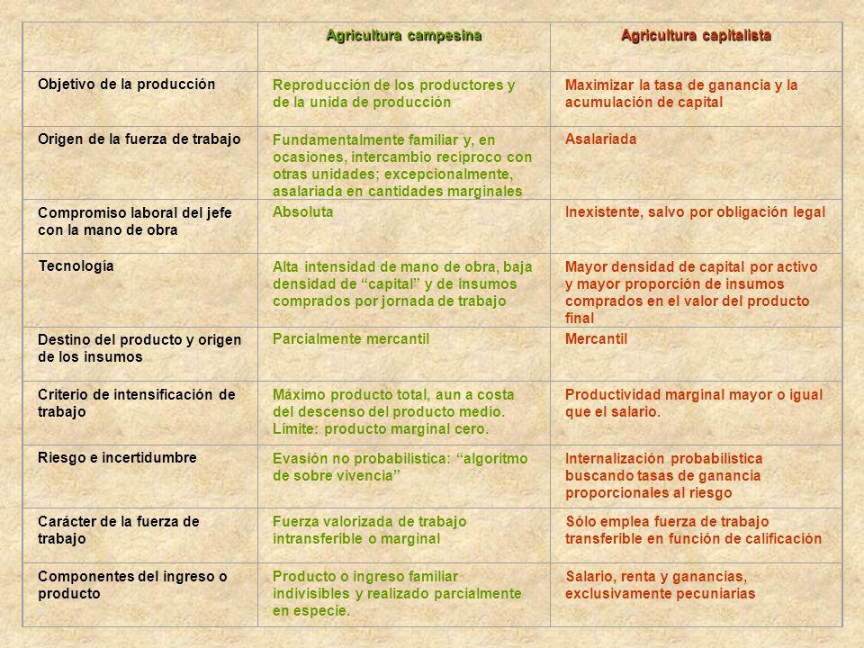 Agricultura campesina Agricultura capitalista Objetivo de la producciónReproducción de los productores y de la unida de producción Maximizar la tasa d