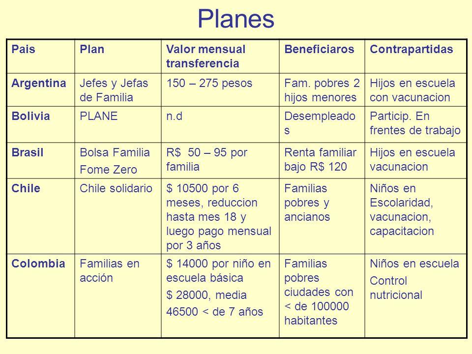 Planes PaisPlanValor mensual transferencia BeneficiarosContrapartidas ArgentinaJefes y Jefas de Familia 150 – 275 pesosFam. pobres 2 hijos menores Hij