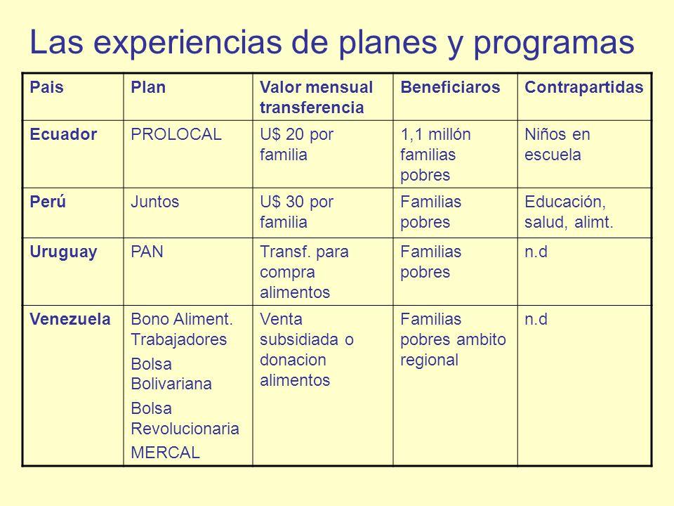 PaisPlanValor mensual transferencia BeneficiarosContrapartidas EcuadorPROLOCALU$ 20 por familia 1,1 millón familias pobres Niños en escuela PerúJuntos