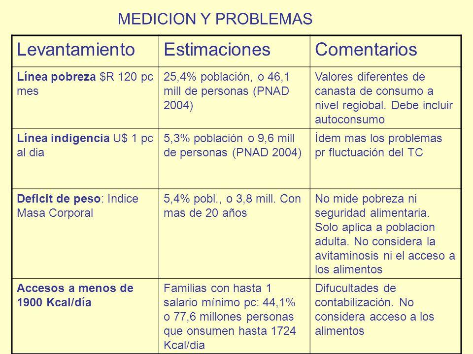 LevantamientoEstimacionesComentarios Línea pobreza $R 120 pc mes 25,4% población, o 46,1 mill de personas (PNAD 2004) Valores diferentes de canasta de