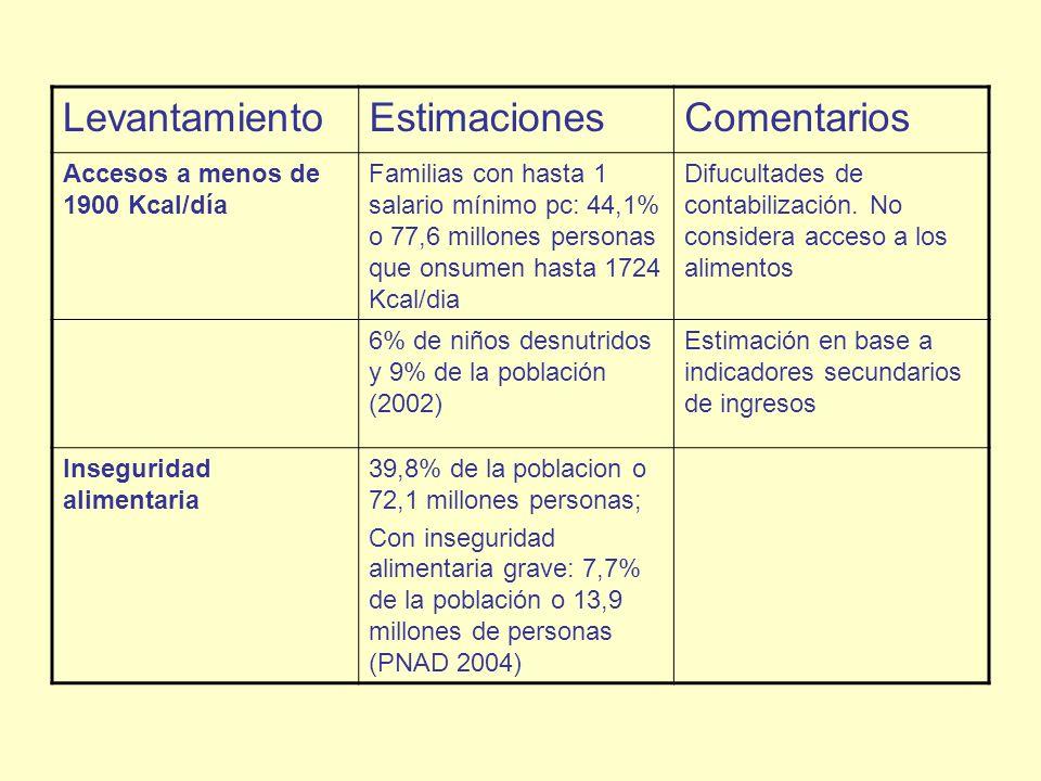 LevantamientoEstimacionesComentarios Accesos a menos de 1900 Kcal/día Familias con hasta 1 salario mínimo pc: 44,1% o 77,6 millones personas que onsum