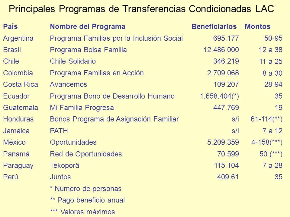 Principales Programas de Transferencias Condicionadas LAC PaísNombre del ProgramaBeneficiariosMontos ArgentinaPrograma Familias por la Inclusión Socia