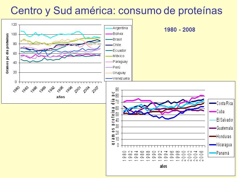 Centro y Sud américa: consumo de proteínas 1980 - 2008