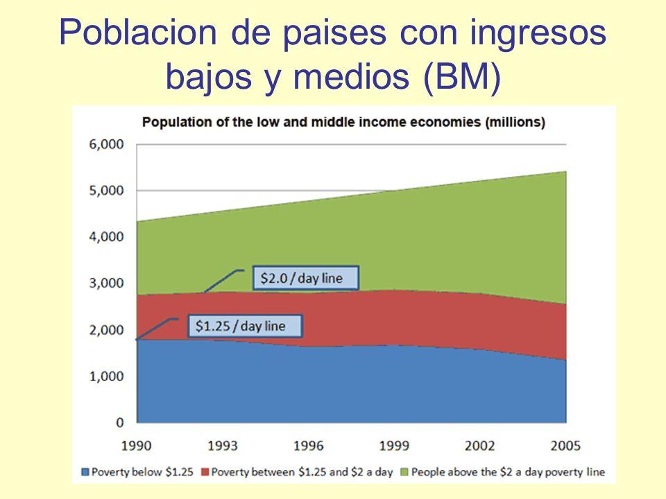 Poblacion de paises con ingresos bajos y medios (BM)