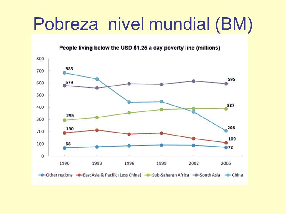 Pobreza nivel mundial (BM)