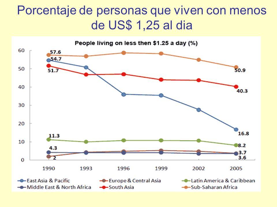 Porcentaje de personas que viven con menos de US$ 1,25 al dia