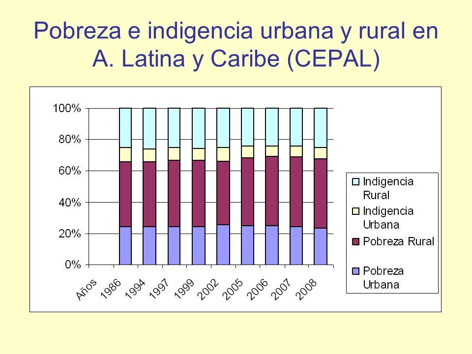 Pobreza e indigencia urbana y rural en A. Latina y Caribe (CEPAL)