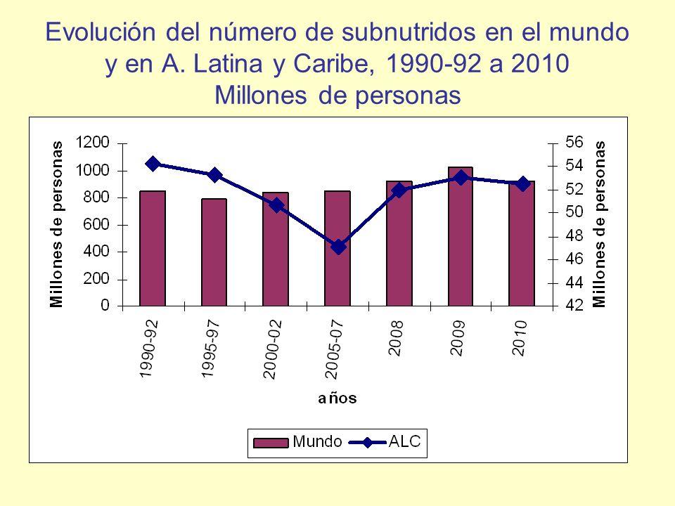 Evolución del número de subnutridos en el mundo y en A. Latina y Caribe, 1990-92 a 2010 Millones de personas