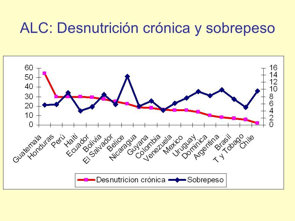 ALC: Desnutrición crónica y sobrepeso