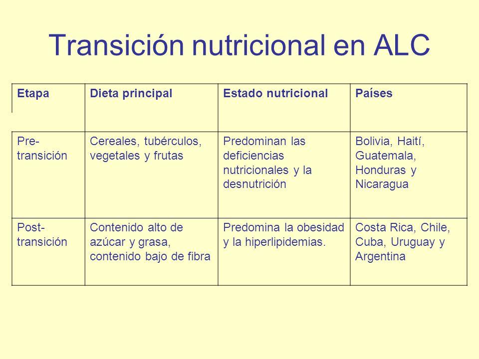 Transición nutricional en ALC EtapaDieta principalEstado nutricionalPaíses Pre- transición Cereales, tubérculos, vegetales y frutas Predominan las def