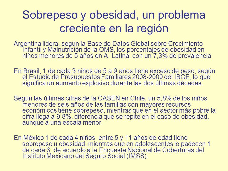 Sobrepeso y obesidad, un problema creciente en la región Argentina lidera, según la Base de Datos Global sobre Crecimiento Infantil y Malnutrición de