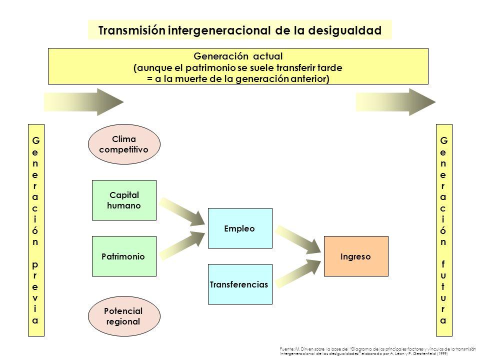 Patrimonio Capital humano Empleo Transferencias Ingreso Generación actual (aunque el patrimonio se suele transferir tarde = a la muerte de la generaci