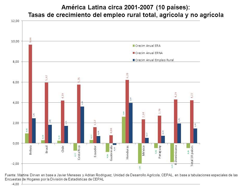 América Latina circa 2001-2007 (10 países): Tasas de crecimiento del empleo rural total, agrícola y no agrícola Fuente: Martine Dirven en base a Javie