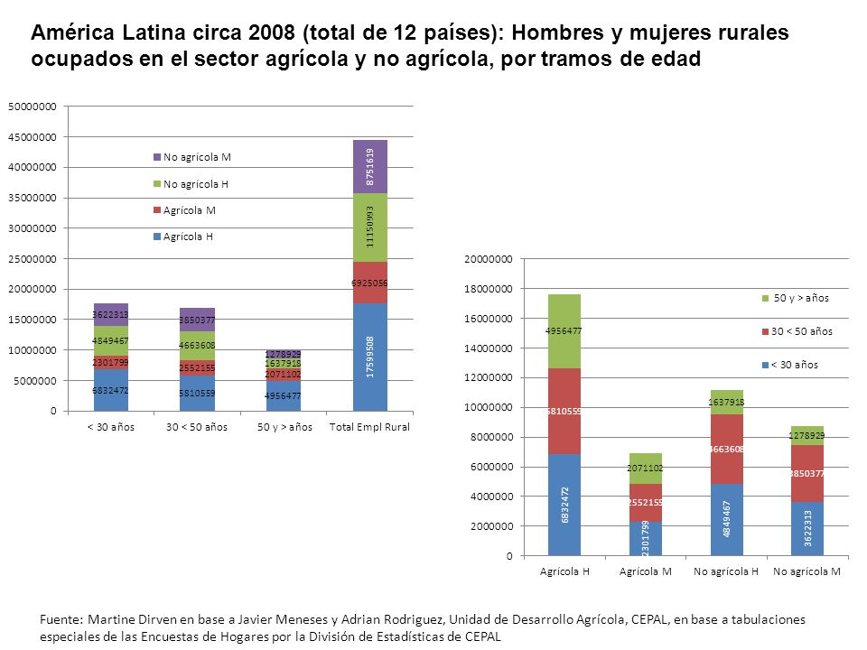 América Latina circa 2008 (total de 12 países): Hombres y mujeres rurales ocupados en el sector agrícola y no agrícola, por tramos de edad Fuente: Mar
