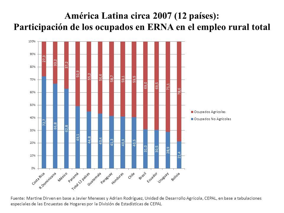América Latina circa 2007 (12 países): Participación de los ocupados en ERNA en el empleo rural total Fuente: Martine Dirven en base a Javier Meneses
