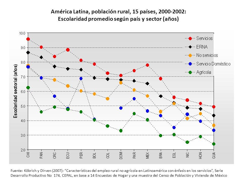 América Latina, población rural, 15 países, 2000-2002: Escolaridad promedio según país y sector (años) Fuente: Köbrich y Dirven (2007): Característica