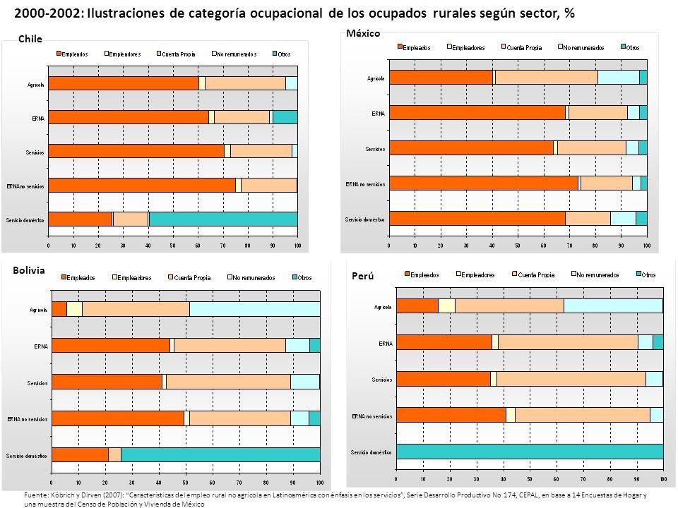 Bolivia Perú Chile México 2000-2002: Ilustraciones de categoría ocupacional de los ocupados rurales según sector, % Fuente: Köbrich y Dirven (2007): C