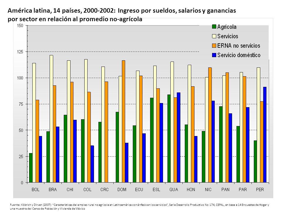 Fuente: Köbrich y Dirven (2007): Características del empleo rural no agrícola en Latinoamérica con énfasis en los servicios, Serie Desarrollo Producti