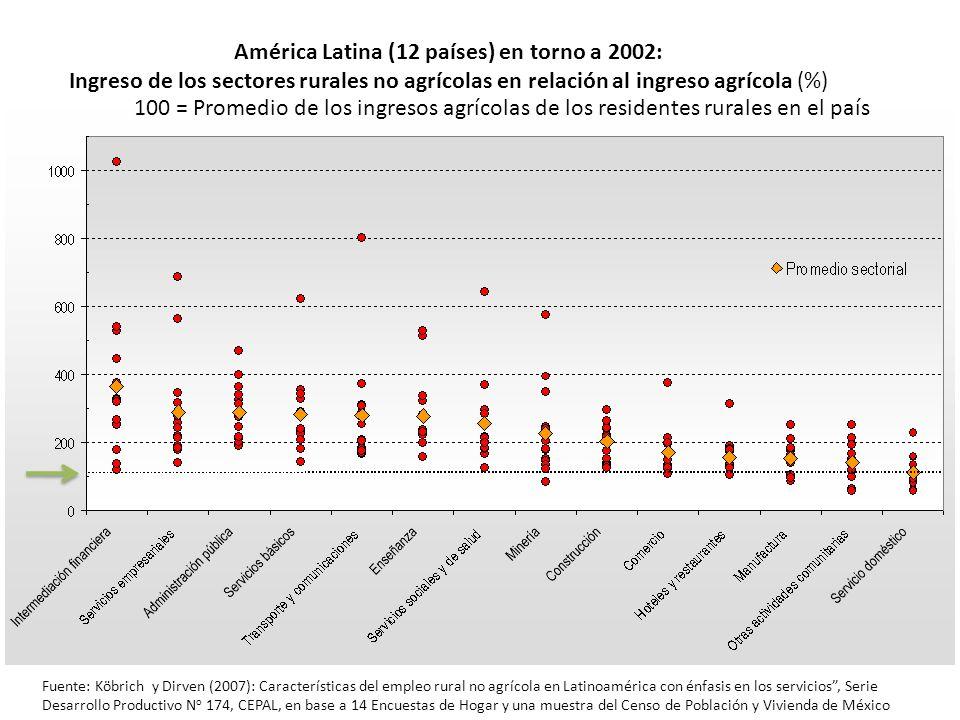 América Latina (12 países) en torno a 2002: Ingreso de los sectores rurales no agrícolas en relación al ingreso agrícola (%) Fuente: Köbrich y Dirven
