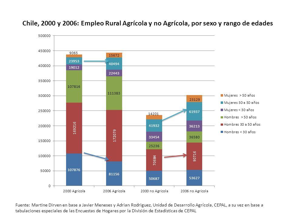 Chile, 2000 y 2006: Empleo Rural Agrícola y no Agrícola, por sexo y rango de edades Fuente: Martine Dirven en base a Javier Meneses y Adrian Rodriguez