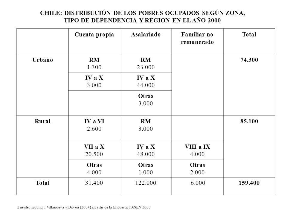 CHILE: DISTRIBUCIÓN DE LOS POBRES OCUPADOS SEGÚN ZONA, TIPO DE DEPENDENCIA Y REGIÓN EN EL AÑO 2000 Fuente: Köbrich, Villanueva y Dirven (2004) a parti