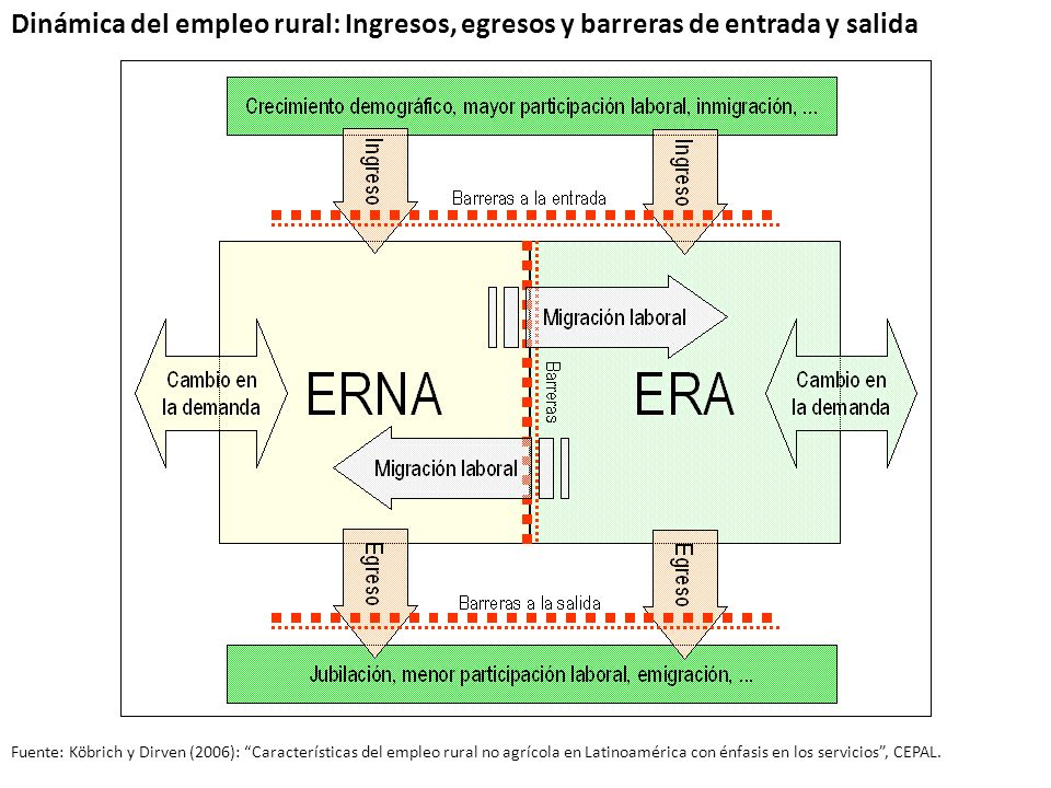 Dinámica del empleo rural: Ingresos, egresos y barreras de entrada y salida Fuente: Köbrich y Dirven (2006): Características del empleo rural no agríc