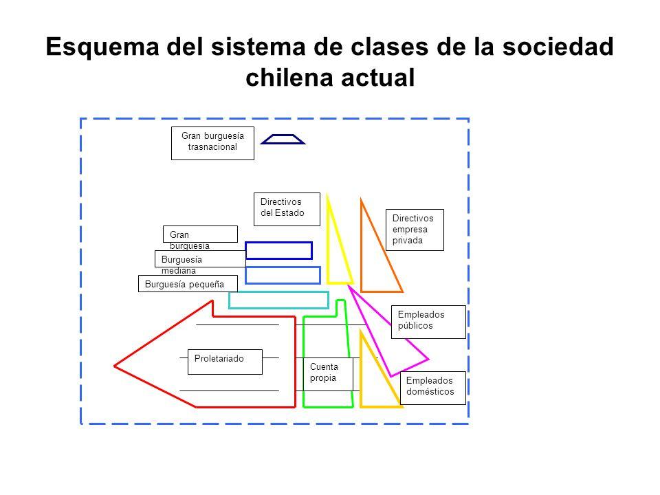 Esquema del sistema de clases de la sociedad chilena actual Proletariado Cuenta propia Gran burguesía trasnacional Burguesía pequeña Burguesía mediana