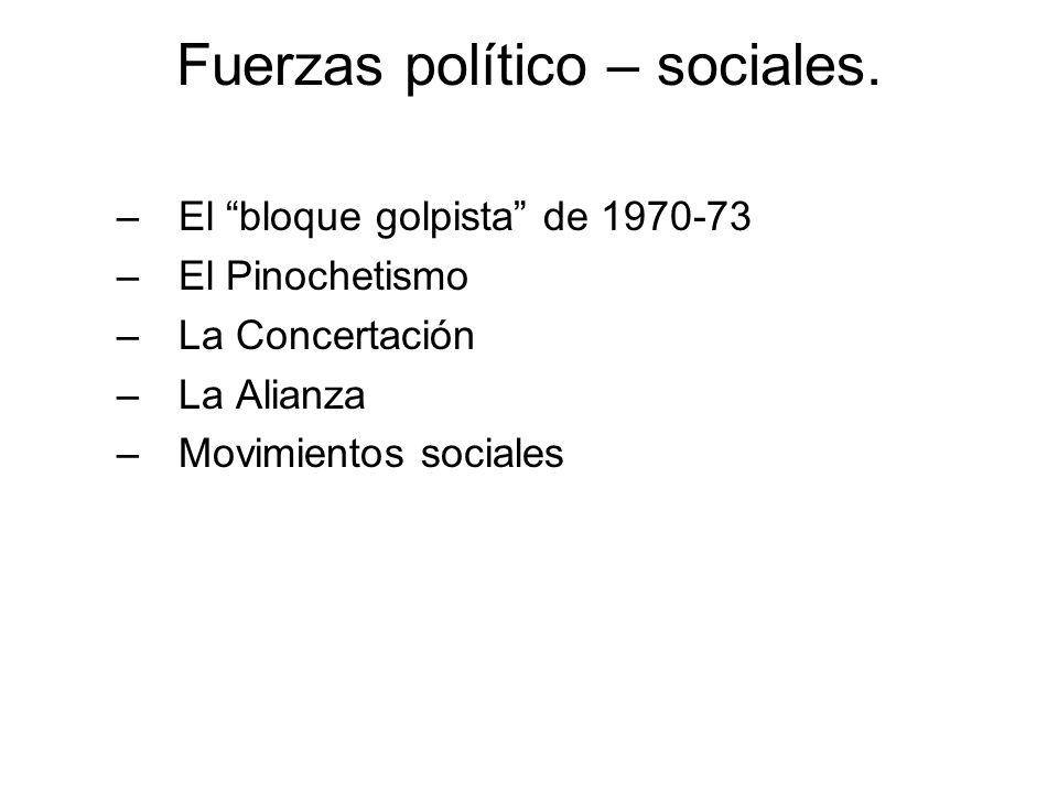 Fuerzas político – sociales. –El bloque golpista de 1970-73 –El Pinochetismo –La Concertación –La Alianza –Movimientos sociales