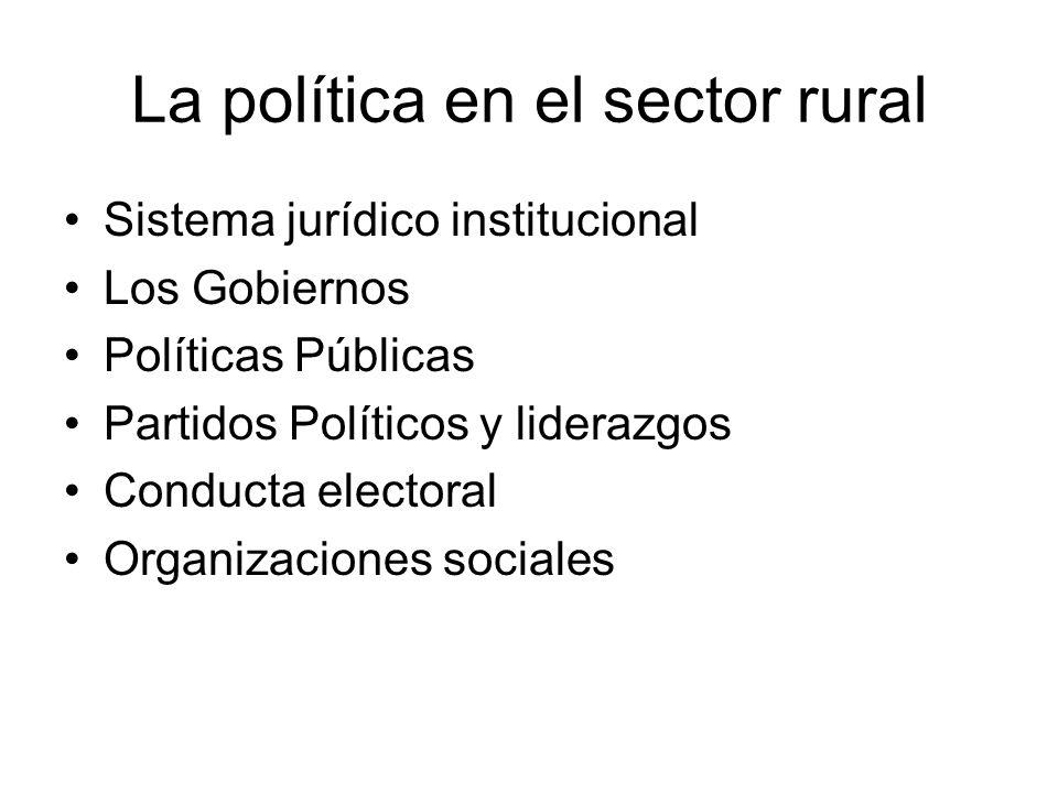 La política en el sector rural Sistema jurídico institucional Los Gobiernos Políticas Públicas Partidos Políticos y liderazgos Conducta electoral Orga