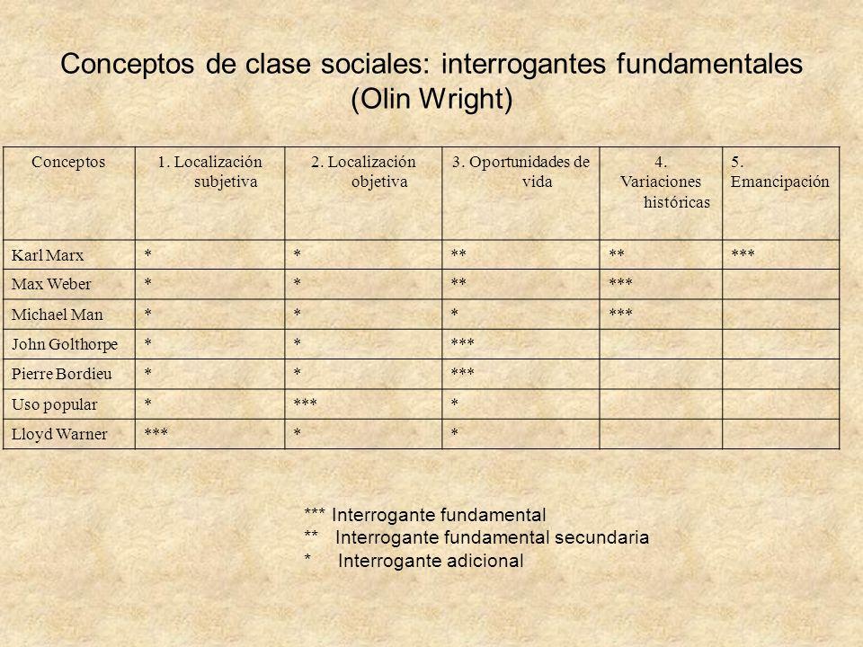 Conceptos1. Localización subjetiva 2. Localización objetiva 3. Oportunidades de vida 4. Variaciones históricas 5. Emancipación Karl Marx**** *** Max W