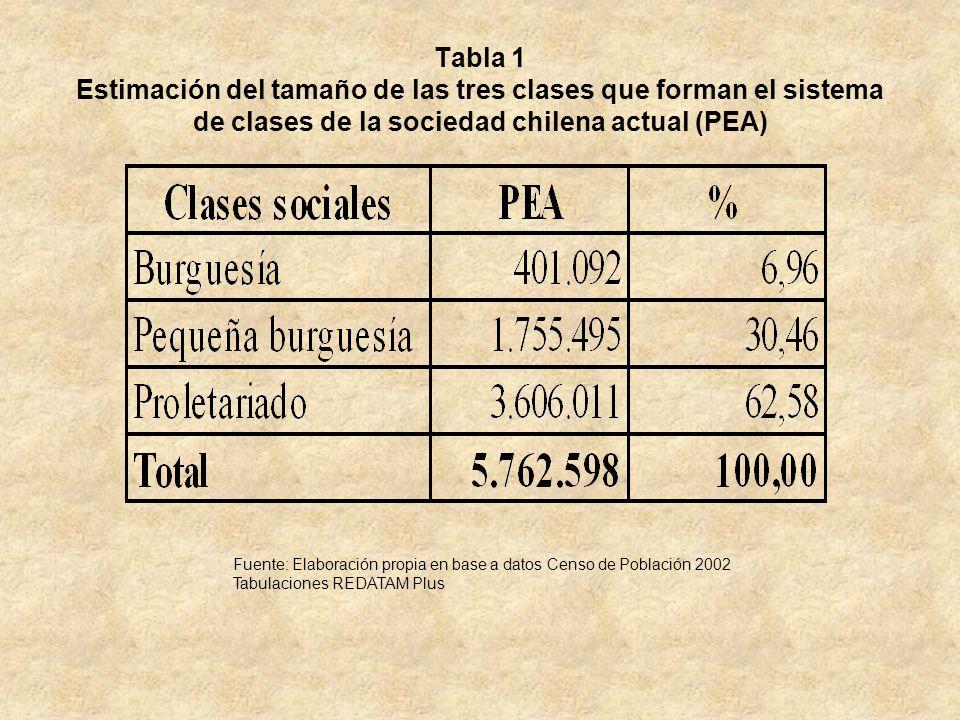 Tabla 1 Estimación del tamaño de las tres clases que forman el sistema de clases de la sociedad chilena actual (PEA) Fuente: Elaboración propia en bas