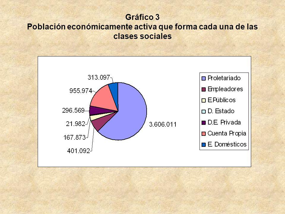 Gráfico 3 Población económicamente activa que forma cada una de las clases sociales