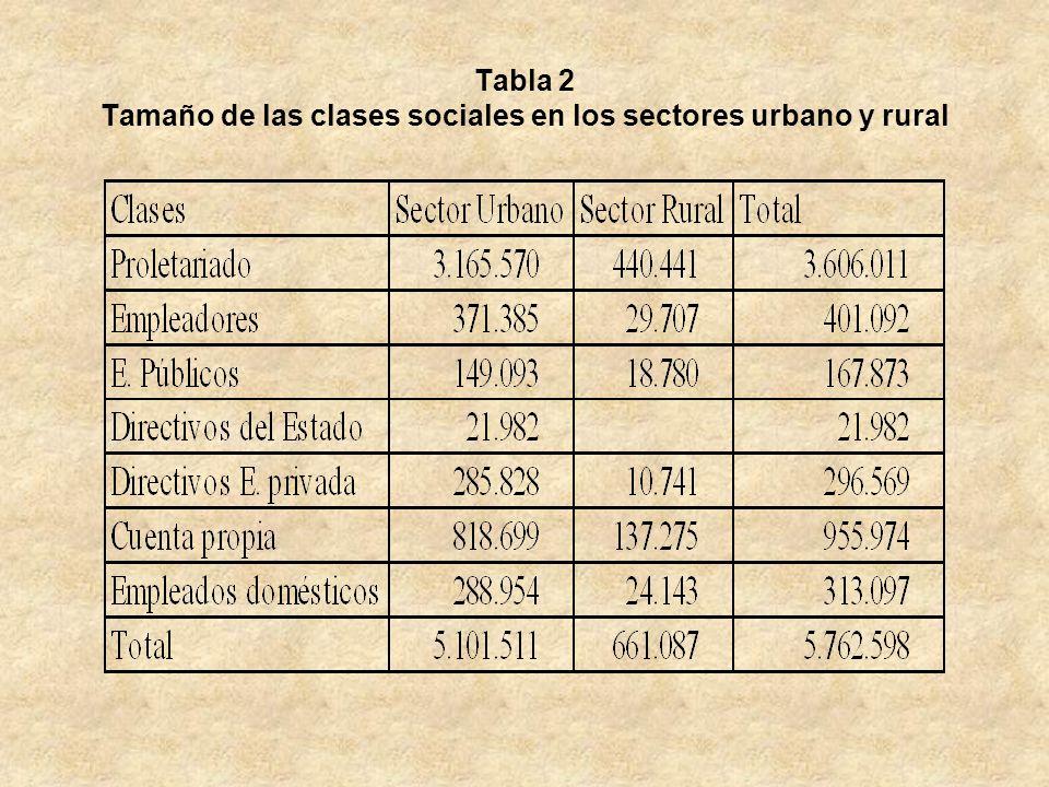 Tabla 2 Tamaño de las clases sociales en los sectores urbano y rural