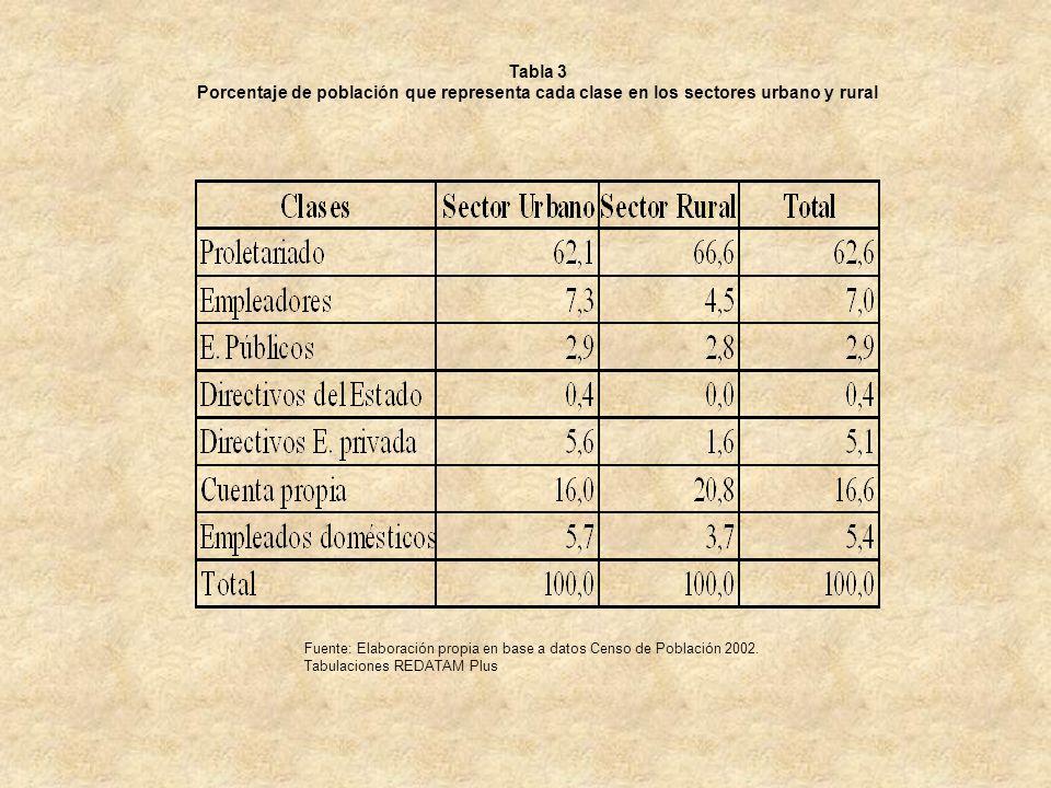 Tabla 3 Porcentaje de población que representa cada clase en los sectores urbano y rural Fuente: Elaboración propia en base a datos Censo de Población