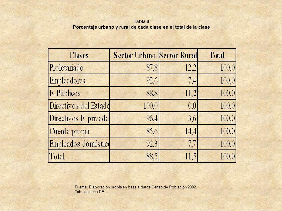 Tabla 4 Porcentaje urbano y rural de cada clase en el total de la clase Fuente: Elaboración propia en base a datos Censo de Población 2002. Tabulacion