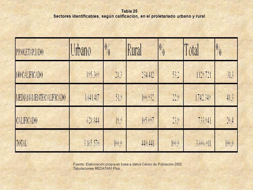 Tabla 25 Sectores identificables, según calificación, en el proletariado urbano y rural Fuente: Elaboración propia en base a datos Censo de Población