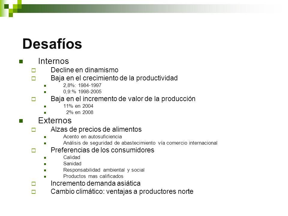 Internos Decline en dinamismo Baja en el crecimiento de la productividad 2,8%: 1984-1997 0,9:% 1998-2005 Baja en el incremento de valor de la producción 11% en 2004 2% en 2008 Externos Alzas de precios de alimentos Acento en autosuficiencia Análisis de seguridad de abastecimiento vía comercio internacional Preferencias de los consumidores Calidad Sanidad Responsabilidad ambiental y social Productos mas calificados Incremento demanda asiática Cambio climático: ventajas a productores norte Desafíos
