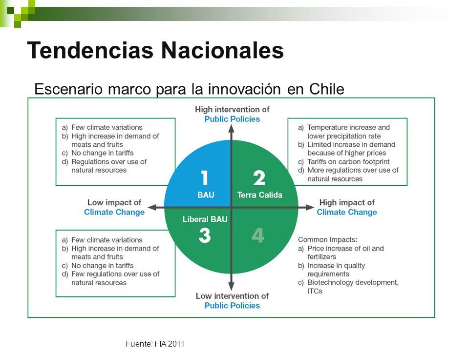 Fuente: FIA 2011 Tendencias Nacionales Escenario marco para la innovación en Chile