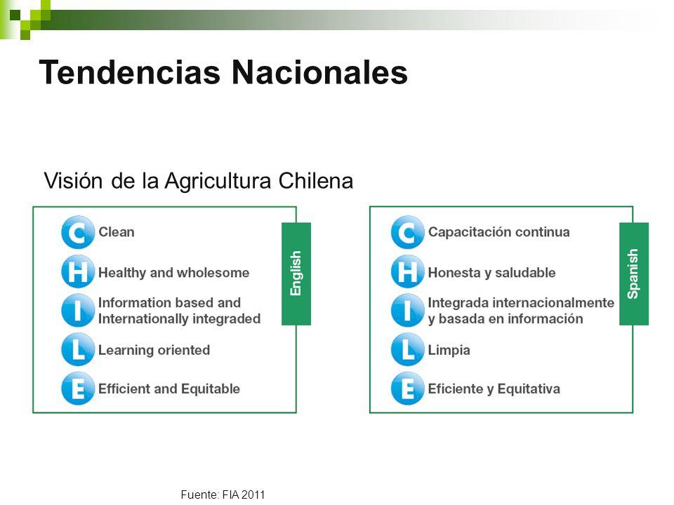 Fuente: FIA 2011 Tendencias Nacionales Visión de la Agricultura Chilena