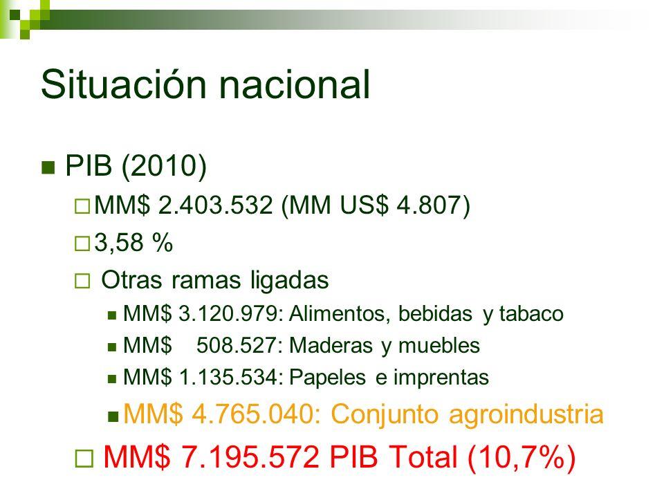 Situación nacional PIB (2010) MM$ 2.403.532 (MM US$ 4.807) 3,58 % Otras ramas ligadas MM$ 3.120.979: Alimentos, bebidas y tabaco MM$ 508.527: Maderas y muebles MM$ 1.135.534: Papeles e imprentas MM$ 4.765.040: Conjunto agroindustria MM$ 7.195.572 PIB Total (10,7%)