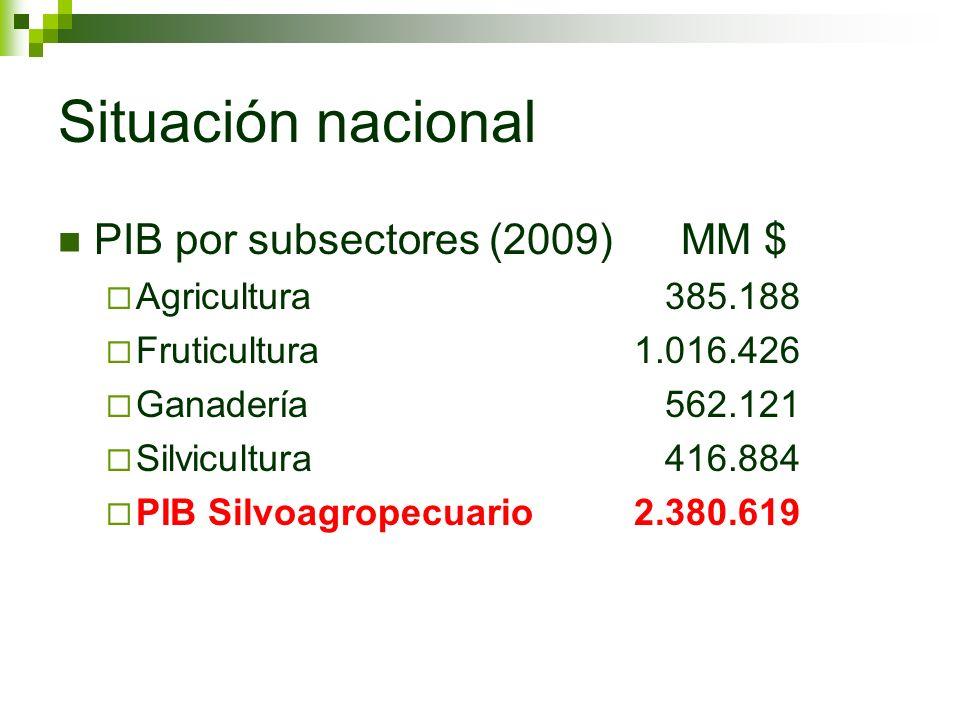 Situación nacional PIB por subsectores (2009) MM $ Agricultura 385.188 Fruticultura 1.016.426 Ganadería 562.121 Silvicultura 416.884 PIB Silvoagropecuario 2.380.619