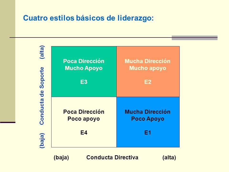 Cuatro estilos básicos de liderazgo: Poca Dirección Mucho Apoyo E3 Mucha Dirección Mucho apoyo E2 Poca Dirección Poco apoyo E4 Mucha Dirección Poco Apoyo E1 (baja) Conducta Directiva (alta) (baja) Conducta de Soporte (alta)