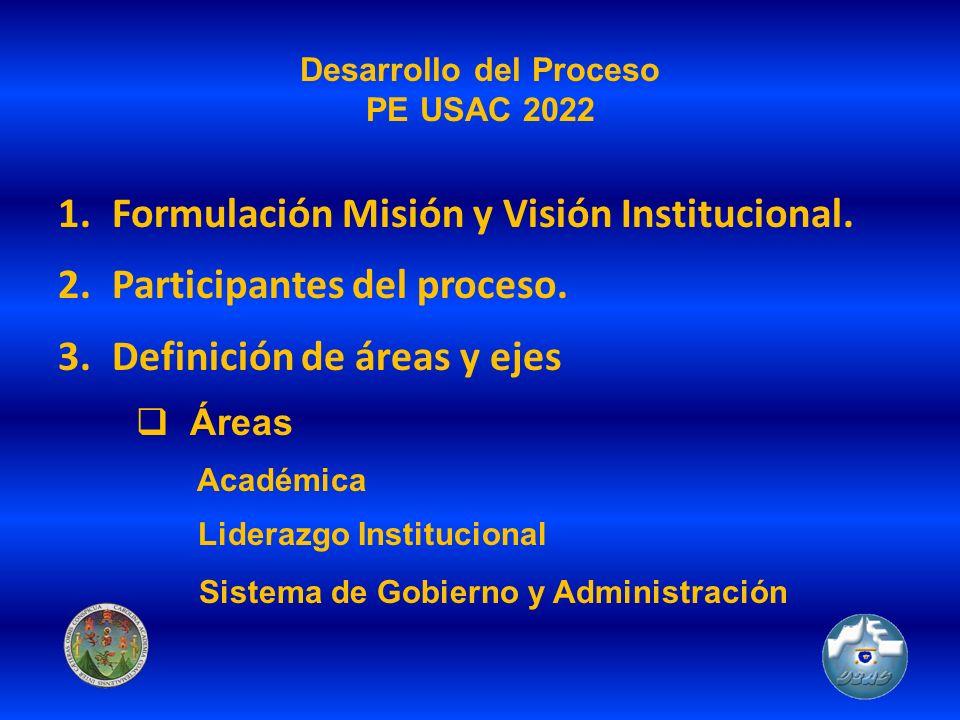 Desarrollo del Proceso PE USAC 2022 1.Formulación Misión y Visión Institucional. 2.Participantes del proceso. 3.Definición de áreas y ejes Áreas Acadé