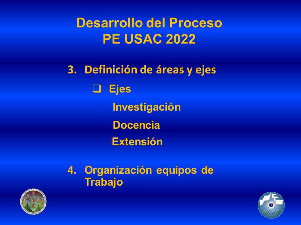 Desarrollo del Proceso PE USAC 2022 3.Definición de áreas y ejes Ejes Investigación Docencia Extensión 4.Organización equipos de Trabajo