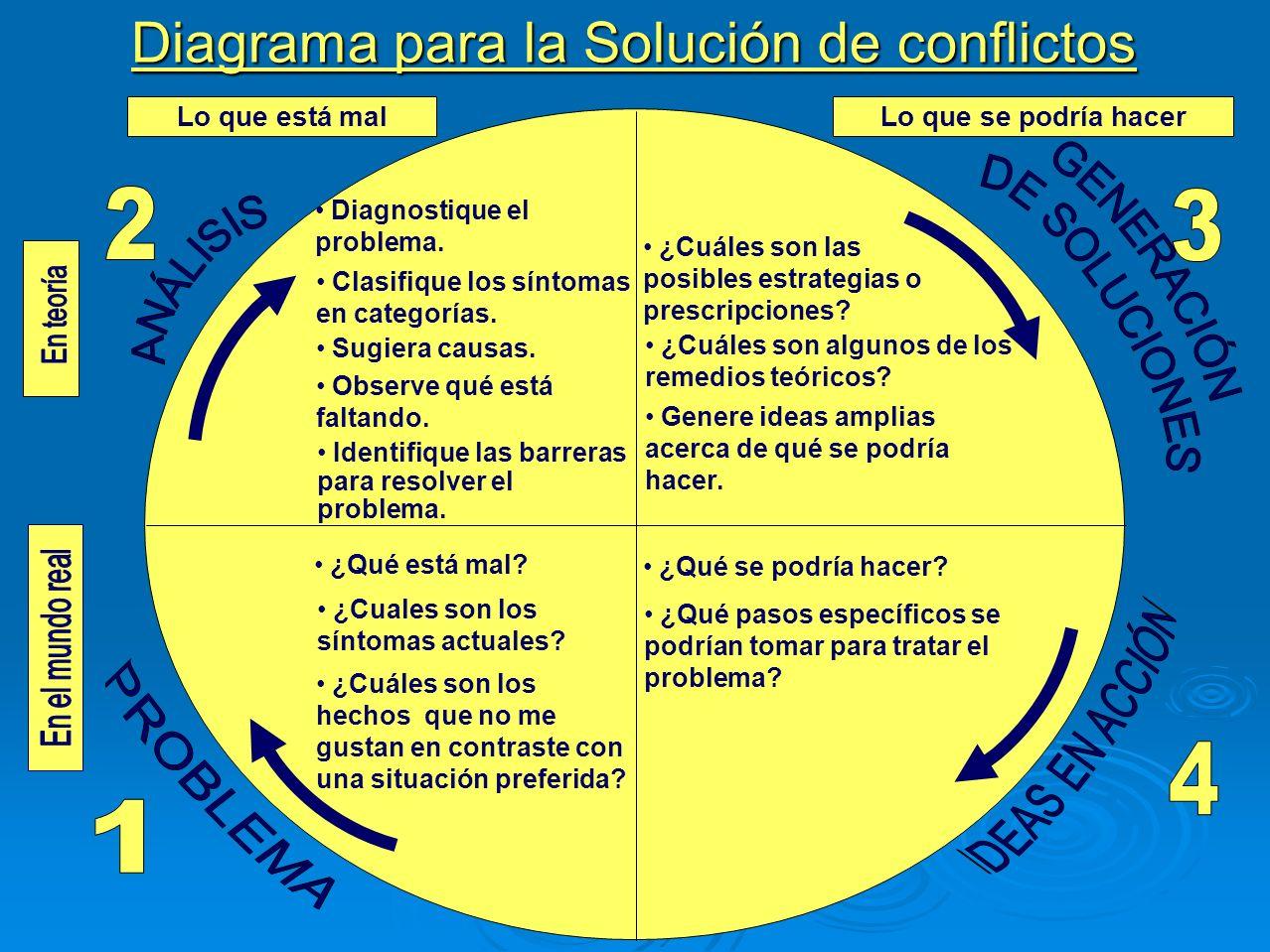 Diagrama para la Solución de conflictos Lo que se podría hacerLo que está mal Diagnostique el problema. Clasifique los síntomas en categorías. Sugiera