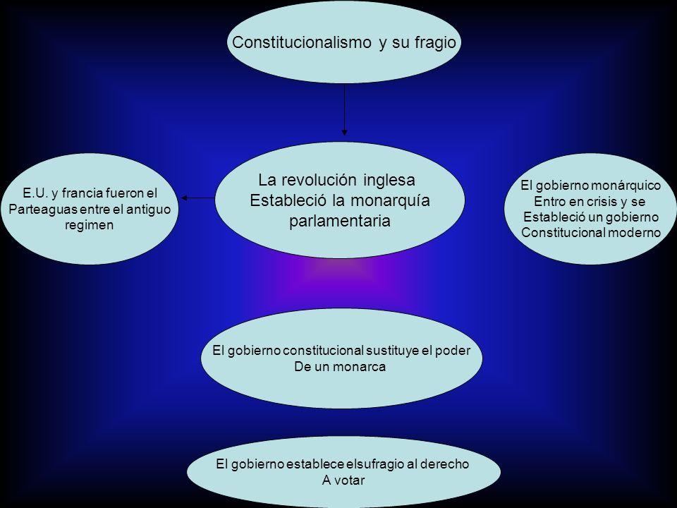 Constitucionalismo y sufragio La revolución inglesa Que estableció la monarquía parlamentaría así como la declaración de independencia de E.U.