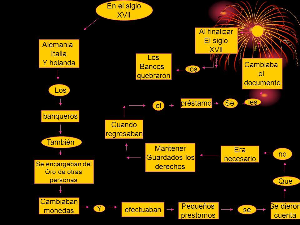 MAPA CONCEPTUAL!! DIFICULTADES EN LA CONSOLIDACION DE LOS PAISES DE AMERICA