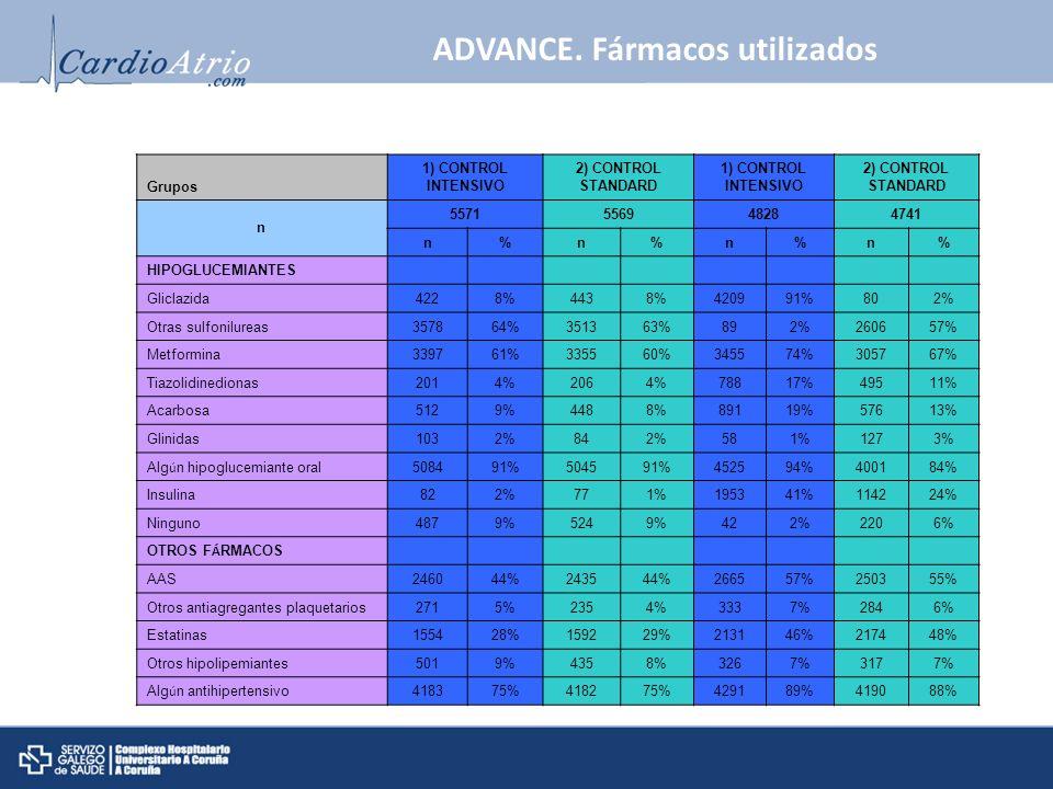 Grupos 1) CONTROL INTENSIVO 2) CONTROL STANDARD 1) CONTROL INTENSIVO 2) CONTROL STANDARD n 5571556948284741 n%n%n%n% HIPOGLUCEMIANTES Gliclazida4228%4